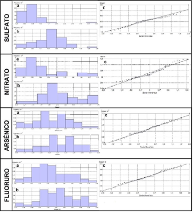 a) Histogramas     de datos crudos, b) Histogramas     de datos log-transformados, c)     QQ-plots de los datos log-transformados