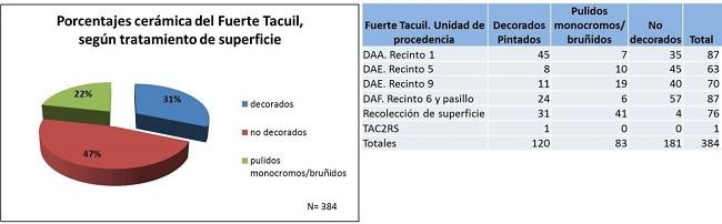 Porcentajes de cerámica del pucara de Tacuil     (cuadro y gráfico). Cortesía Castellanos (2017).