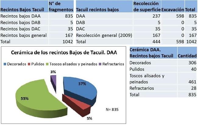 Porcentajes de cerámica del Tacuil recintos Bajos     (cuadro y gráfico). Cortesía Castellanos (2017).     Importar tabla
