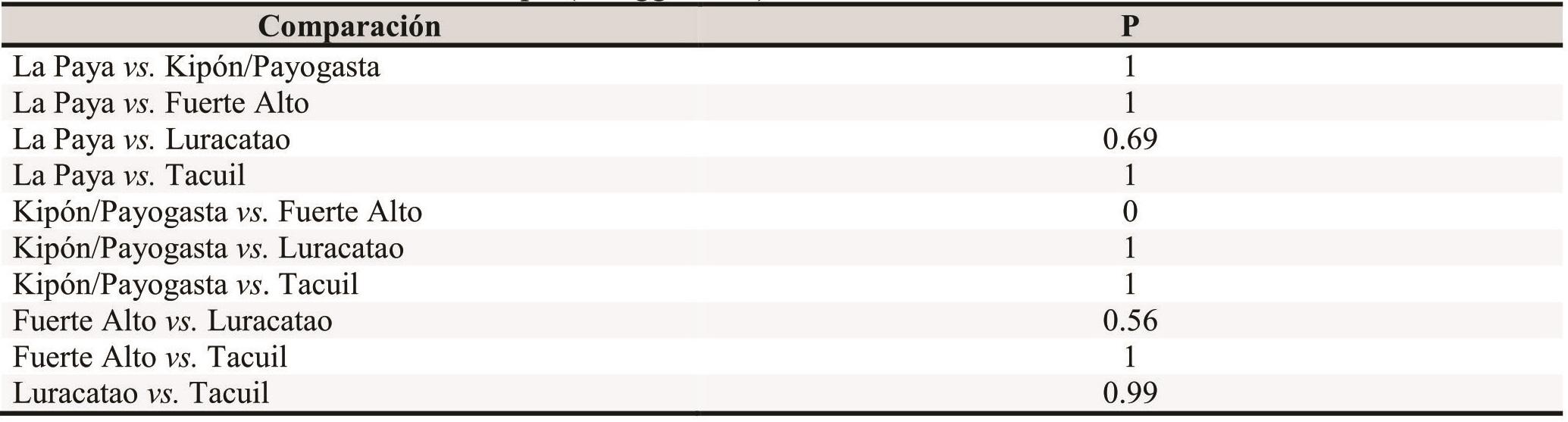 Comparación estadística de frecuencias de trauma entre los asentamientos del subgrupo B del Test de Fisher de la muestra del valle Calchaquí (Gheggi 2016).